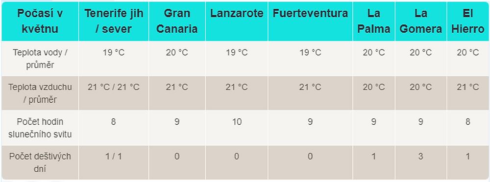 Průměrné teploty na Kanárských ostrovech v květnu (climatestotravel.com)