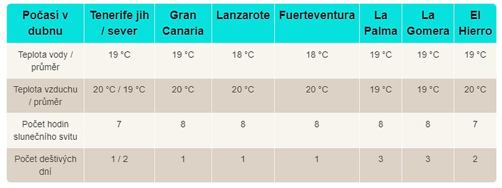 Průměrné teploty na Kanárských ostrovech v dubnu (climatestotravel.com)
