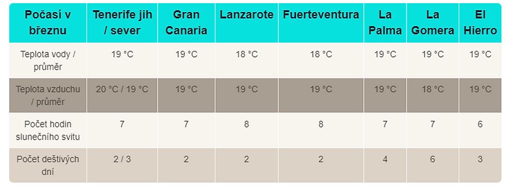 Průměrné teploty na Kanárských ostrovech v březnu (climatestotravel.com)