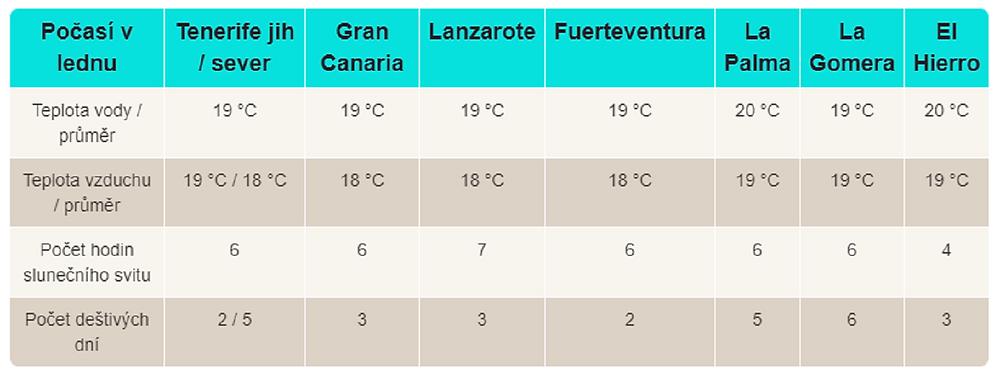 Průměrné teploty na Kanárských ostrovech v lednu (climatestotravel.com)