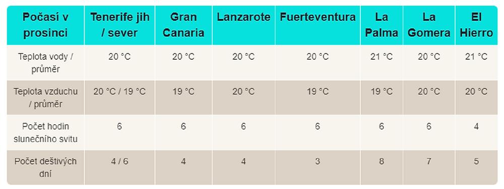 Průměrné teploty na Kanárských ostrovech v prosinci (climatestotravel.com)