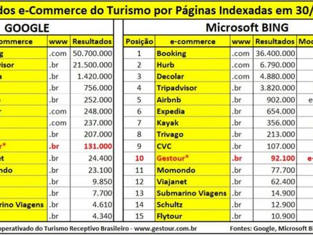 Presença web do comércio eletrônico do turismo do Brasil em 2020