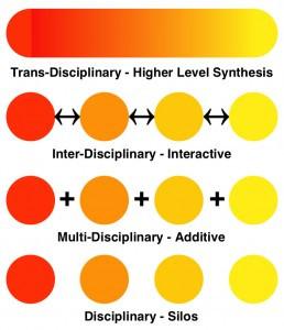 Multi-Inter-Trans