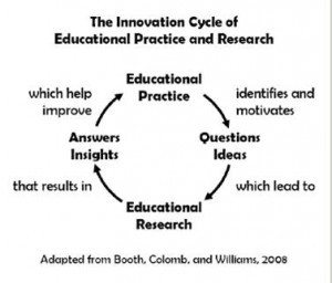 Curriculum innovation cycle