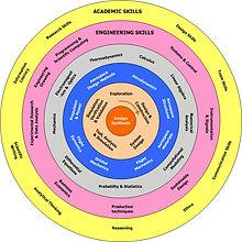 Onion shell model of bachelor.jpg