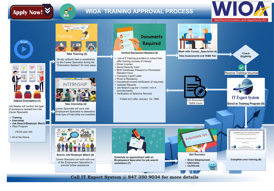 WIOA Application Approval Process