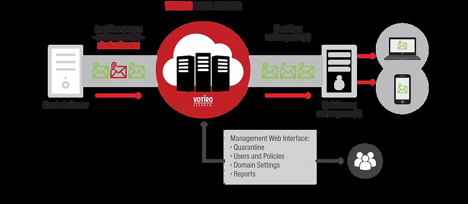 Votiro Secure Email Gateway
