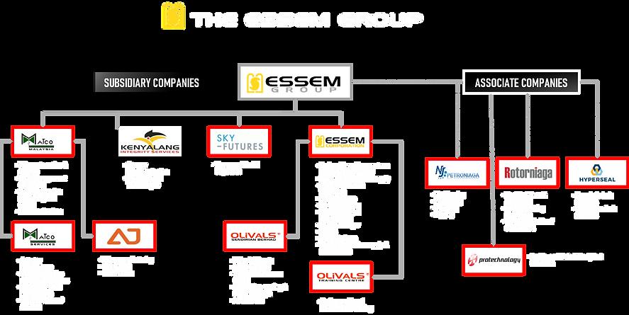 essem org chart.png