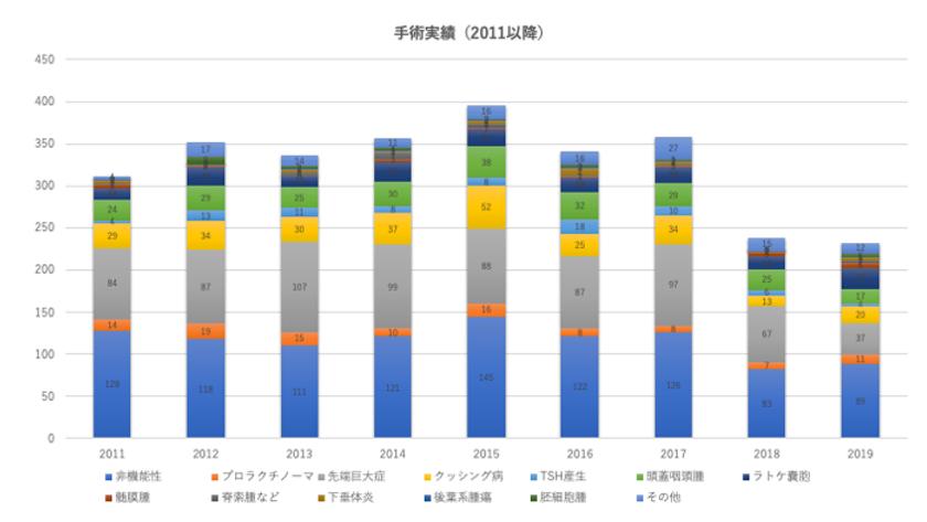 手術実績(〜2019).tiff