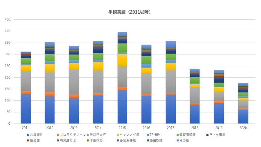 手術実績(2011〜).jpg