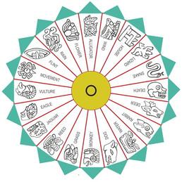 Mesoamerican calendar - Tonalli wheel