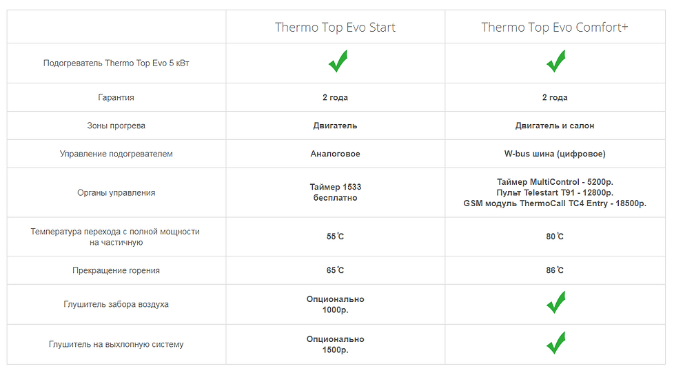 Thermo -Top - Evo - Start - VS- Comfort