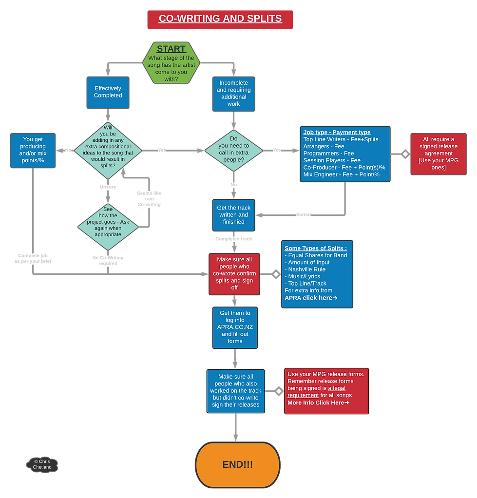 Co-writing AND Splits Flow Chart 2 15-7-21.png