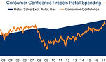 Robut Gain in Retail Spending Reiterates Positive Commercial Real Estate Outlook