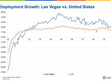 Las Vegas job growth continues to outpace national index