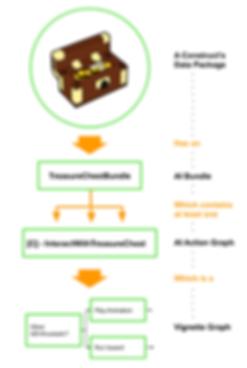 LEGO BrickHeadz VR - Design documentation
