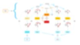 Mechanisms - Flow diagram