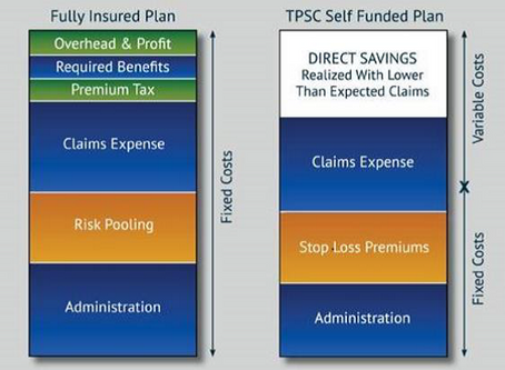 What is Self-Funding Health Insurance...