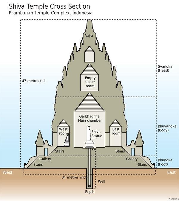 908px-Prambanan_Cross_Section_Shiva.jpg