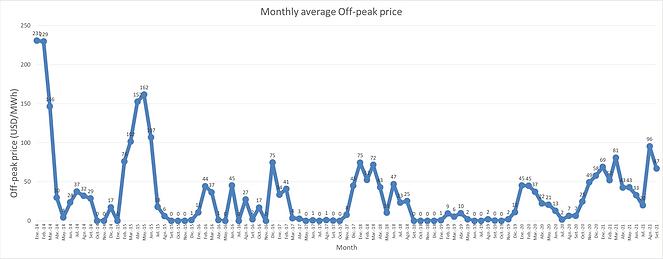 off-peak.png