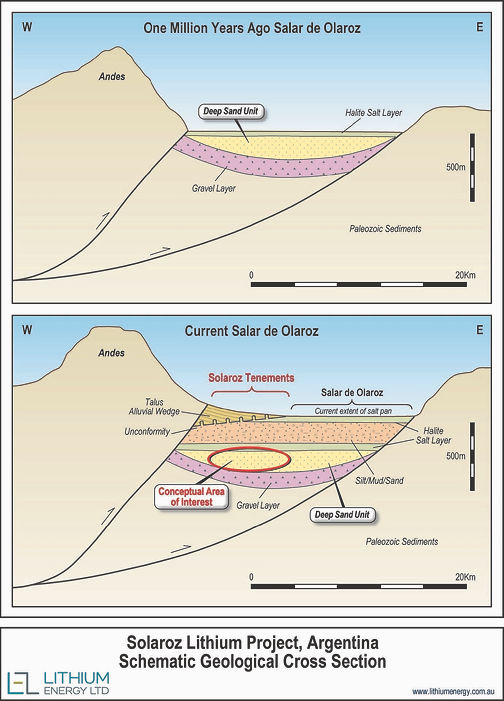 LEL Solaroz Project Schematic Geological Cross Section