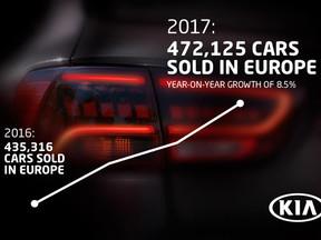 Kia aumenta su cuota de mercado y consigue récord de ventas en 2017