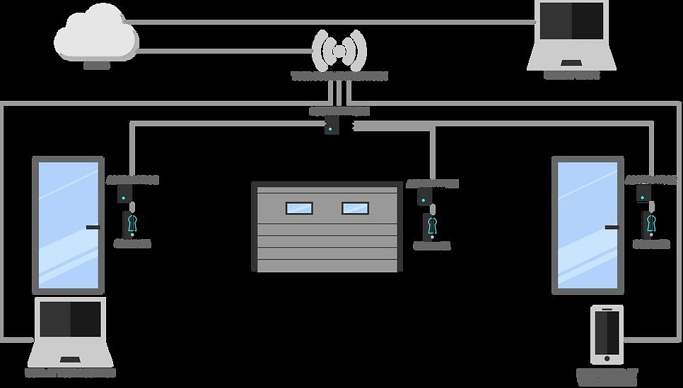realmaccessdiagram-01 copy.png