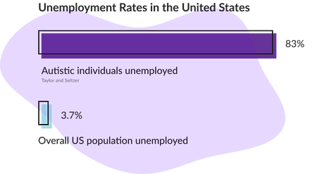 Bar graph shows 83 percent of autistic individuals are unemployed compared to an overall unemployement rate of 3.7 percent of the United States population.