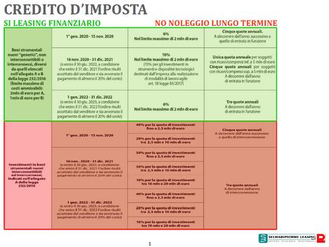 CREDITO D'IMPOSTA APPROFONDIMENTO