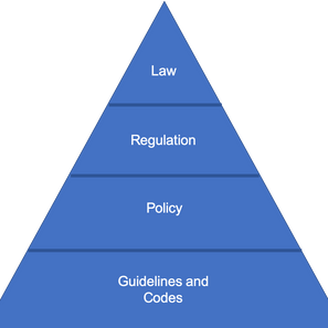 How do we use a legislative hierarchy to protect the environment?