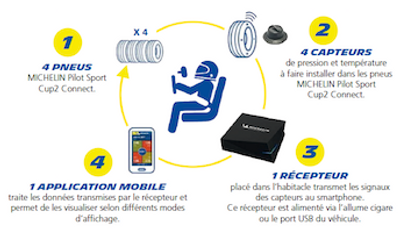Michelin Connect details.png