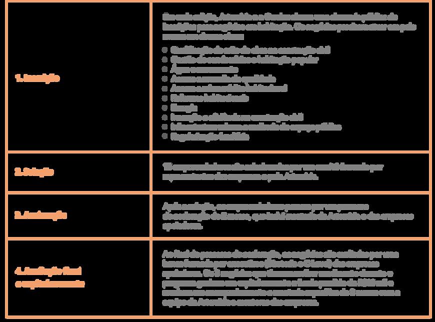 pt_Lab Habitação - Implementación.png