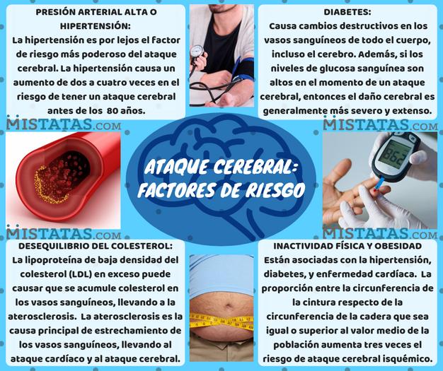 Hipertensión como factor de riesgo de enfermedad cardíaca