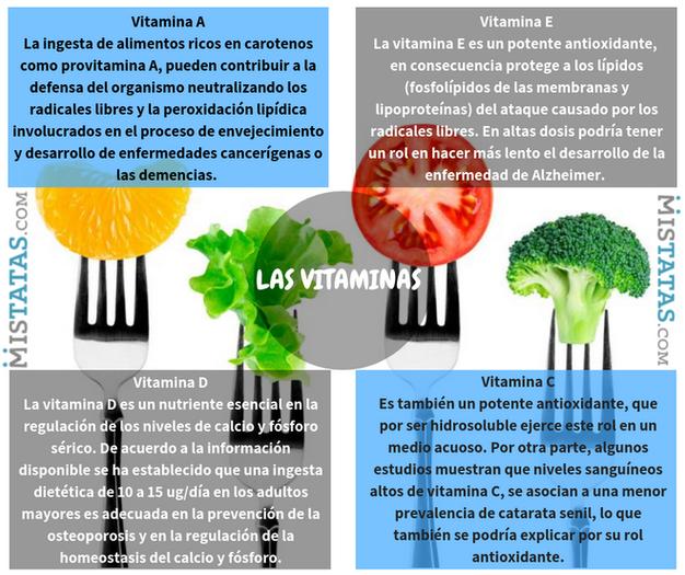 vitaminas más potentes