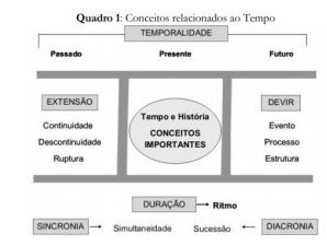 Tempo histórico, definição e conceitos