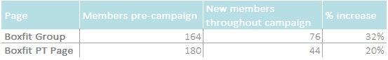 Boxfit social stats.jpg
