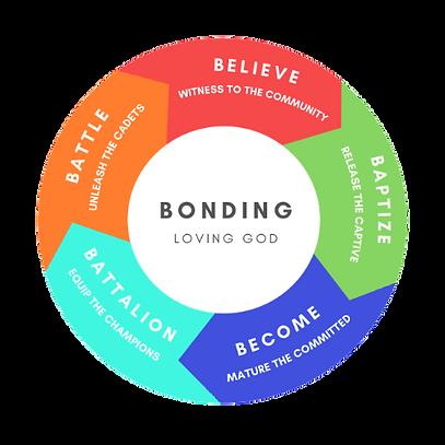 BONDING_LOVING_GOD-removebg-preview (1).