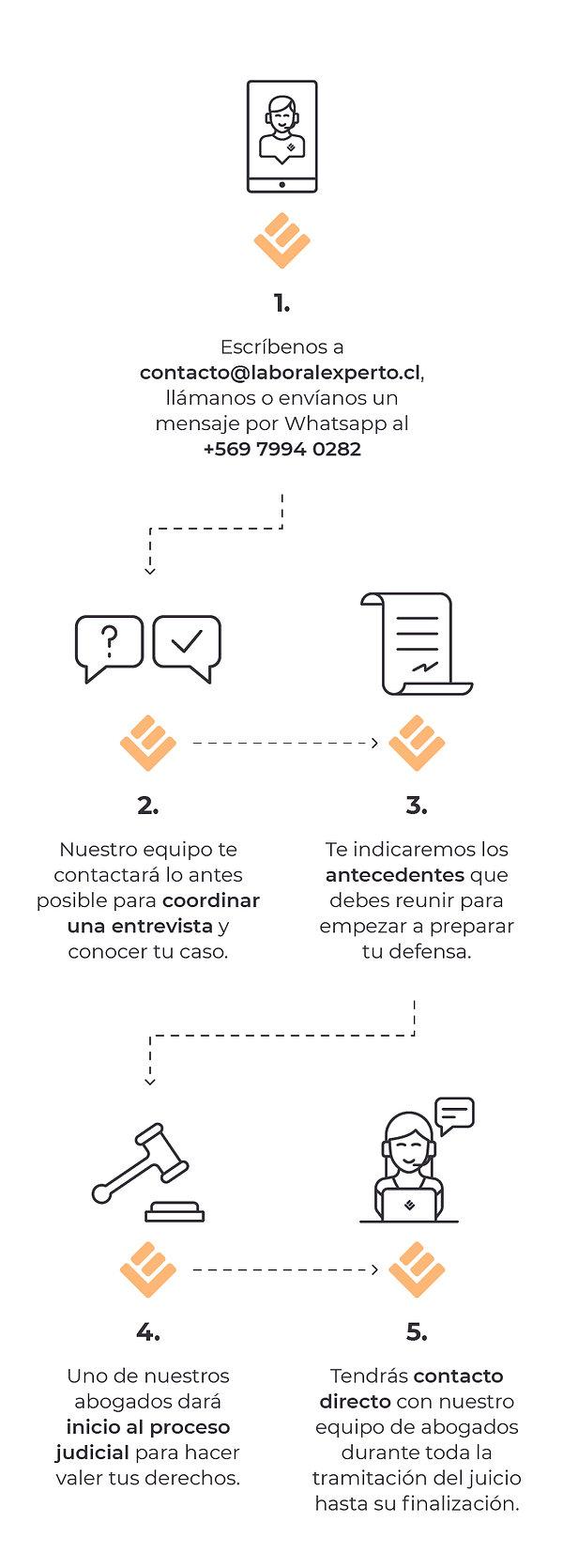 flujo-trabajo_laboral-experto_cel.jpg