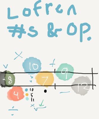 Lofren Mathematics (2017)