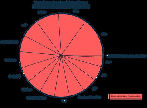 Datenanalyse Praxis - Kommunalwahl 2020