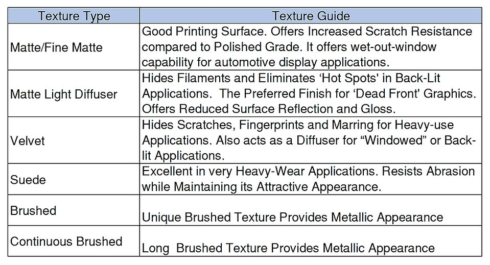 SABIC Lexan Film Texture Selection Guide