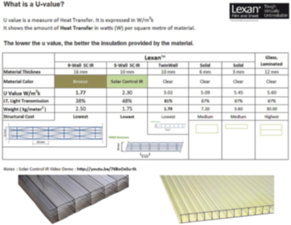 U Value of Lexan Polycarbonate Awning