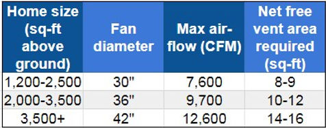 triangle-whole-house-fan-air-flow-specifications