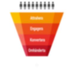 SalesfunnelDTfarg (1).jpg