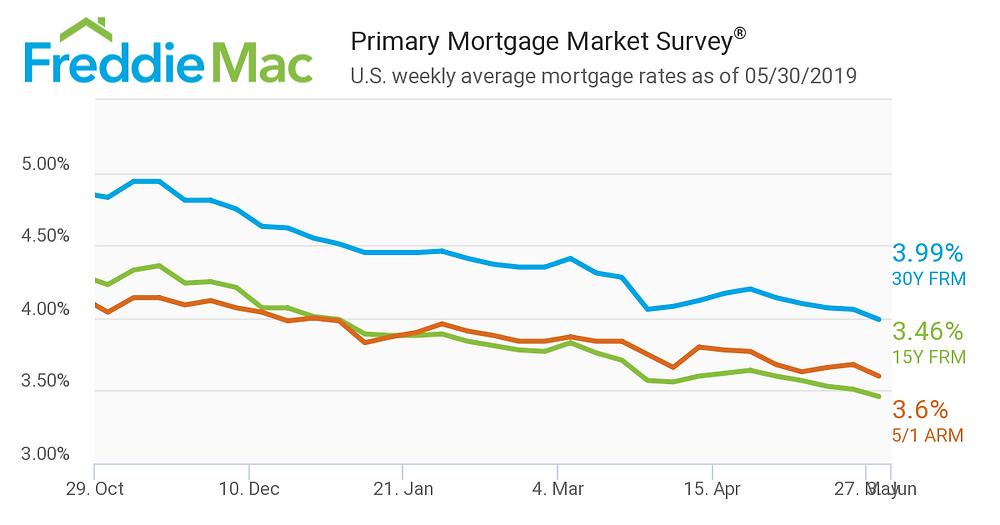 U.S. Weekly Averages - Freddie Mac
