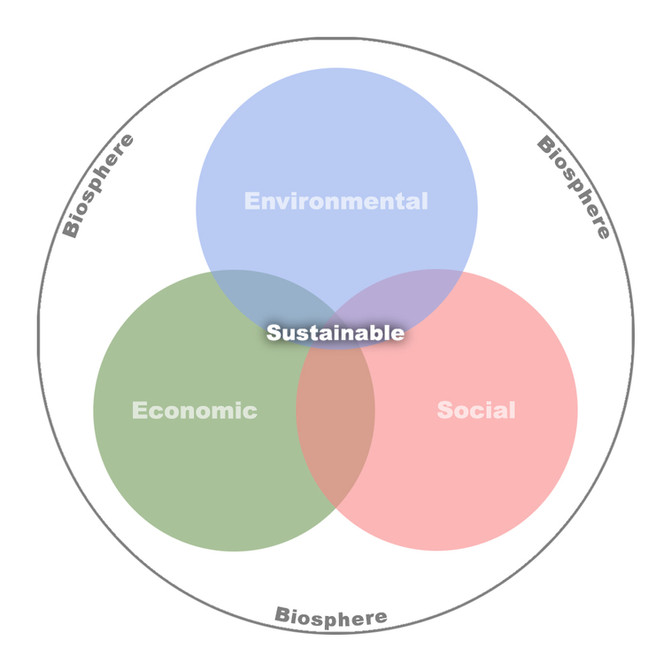 Sustainability is no Longer a 'to Do' List