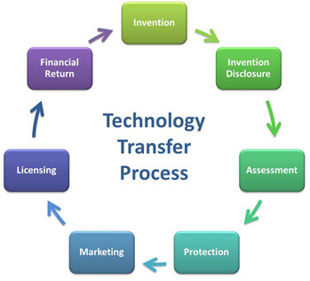 The Ethics of Technology Transfer