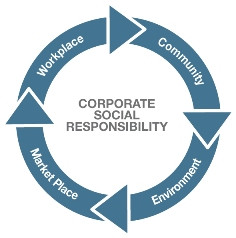 Why Corporations Should Invest in CSR