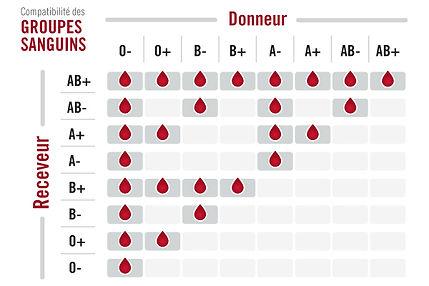 groupes-sanguins.jpg