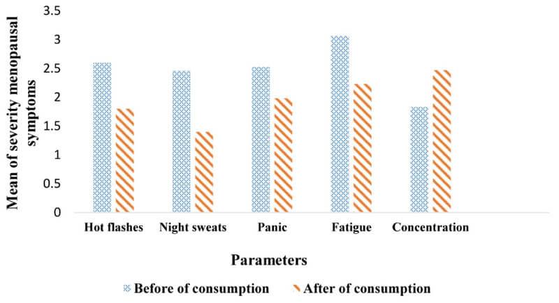 Severidade dos sintomas antes (azul) e depois (vermelho) do consumo de Sálvia